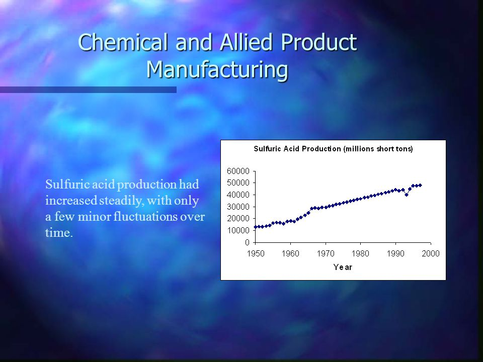 Chemical and Allied Product Manufacturing Sulfuric acid production had increased steadily, with only a few minor fluctuations over time.