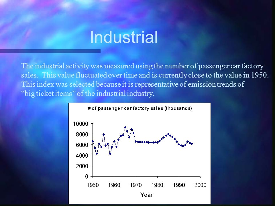 Industrial The industrial activity was measured using the number of passenger car factory sales.