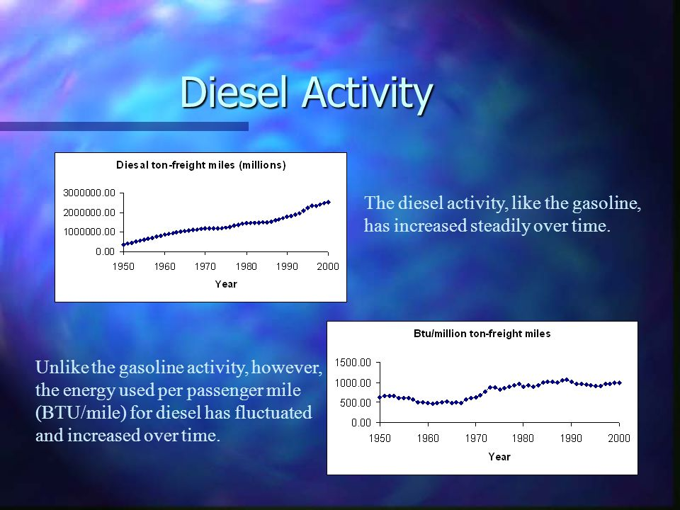 Diesel Activity The diesel activity, like the gasoline, has increased steadily over time.