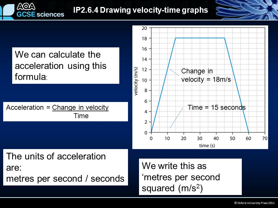 IP2.6.4 Drawing velocity-time graphs © Oxford University Press 2011 We can calculate the acceleration using this formula : Acceleration = Change in velocity Time The units of acceleration are: metres per second / seconds We write this as 'metres per second squared (m/s 2 ) Change in velocity = 18m/s Time = 15 seconds