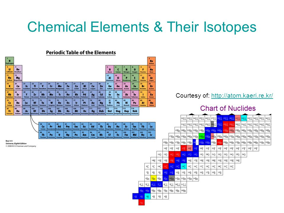 Chemical Elements & Their Isotopes Courtesy of: http://atom.kaeri.re.kr/ http://atom.kaeri.re.kr/