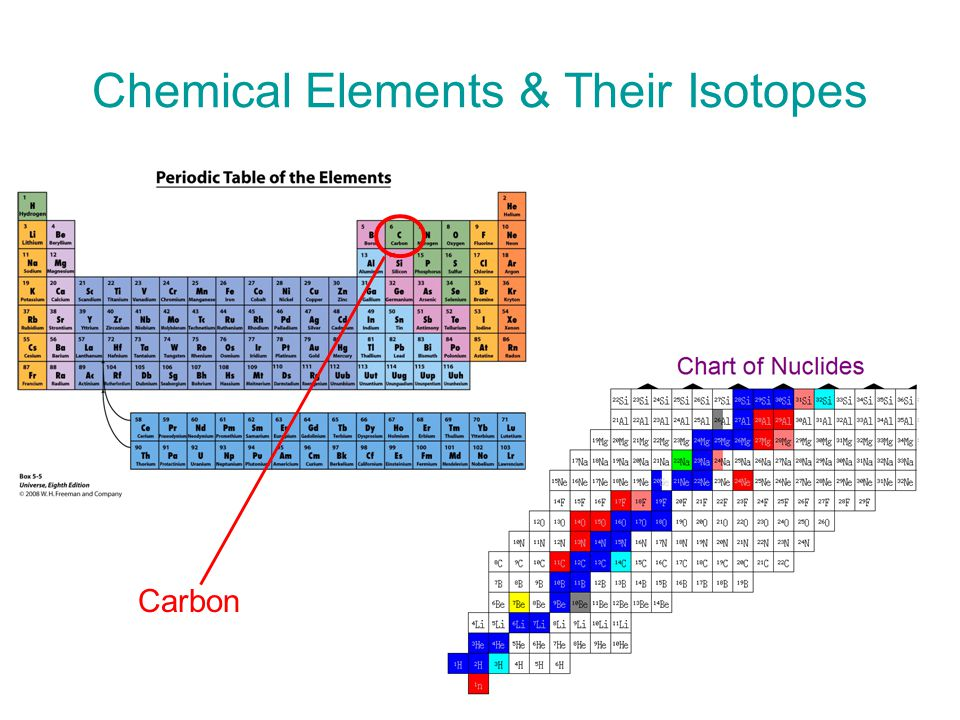 Chemical Elements & Their Isotopes Carbon