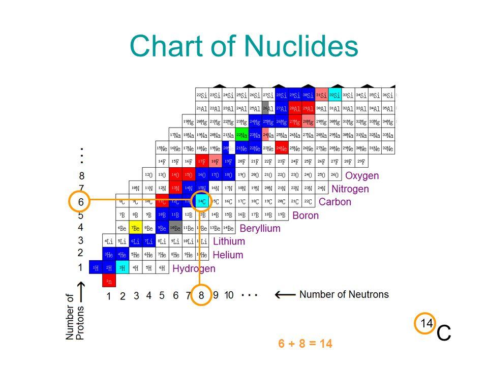 Chart of Nuclides C 14 6 + 8 = 14