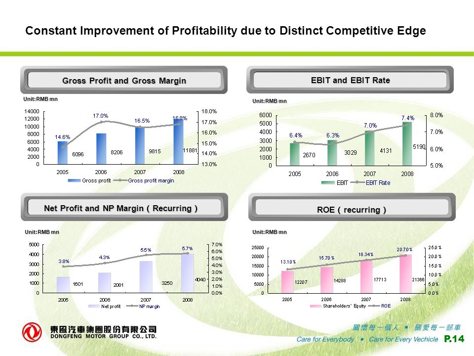 P.14 Constant Improvement of Profitability due to Distinct Competitive Edge Unit:RMB mn Gross Profit and Gross Margin EBIT and EBIT Rate Net Profit and NP Margin ( Recurring ) ROE ( recurring )