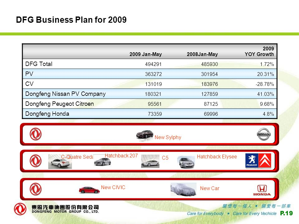 P.19 DFG Business Plan for 2009 New Sylphy C-Quatre Sedan Hatchback 207 C5 Hatchback Elysee PSA Peugeot Citroën New CIVIC New Car 2009 Jan-May2008Jan-May 2009 YOY Growth DFG Total 4942914859301.72% PV 36327230195420.31% CV 131019183976-28.78% Dongfeng Nissan PV Company 18032112785941.03% Dongfeng Peugeot Citroen 95561871259.68% Dongfeng Honda 73359699964.8%