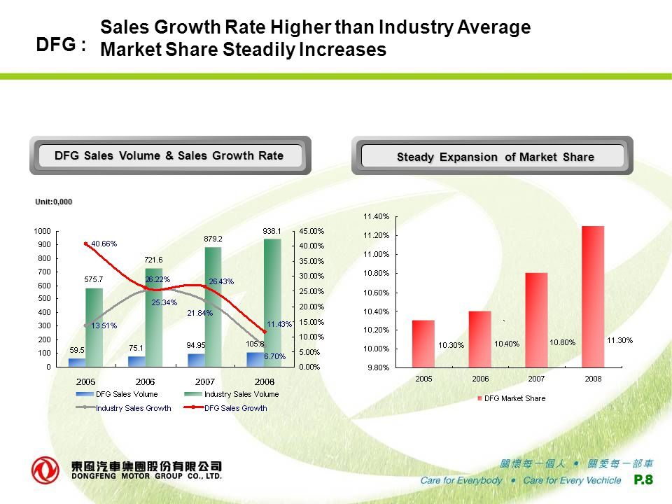 P.8 Sales Growth Rate Higher than Industry Average Market Share Steadily Increases Steady Expansion of Market Share Unit : 0 , 000 DFG Sales Volume & Sales Growth Rate DFG : Unit:0,000