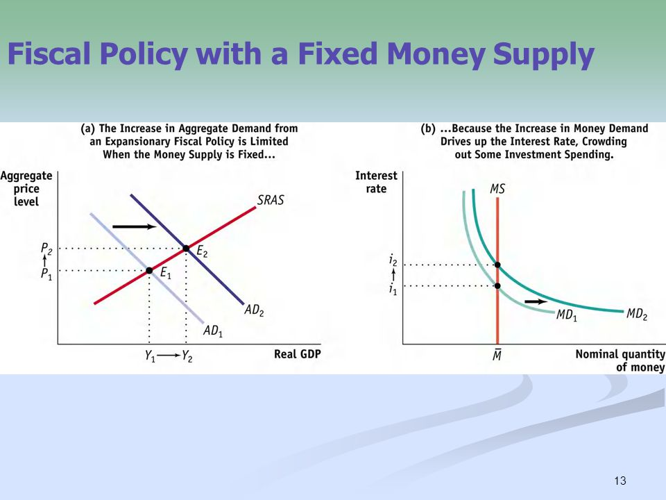 13 Fiscal Policy with a Fixed Money Supply