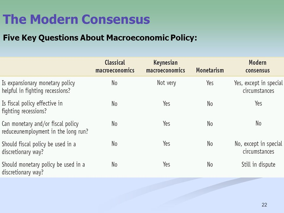 22 The Modern Consensus Five Key Questions About Macroeconomic Policy: