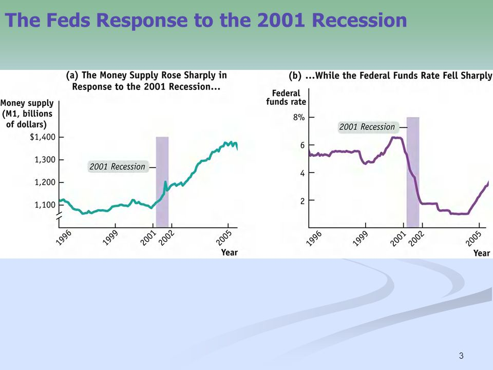 3 The Feds Response to the 2001 Recession