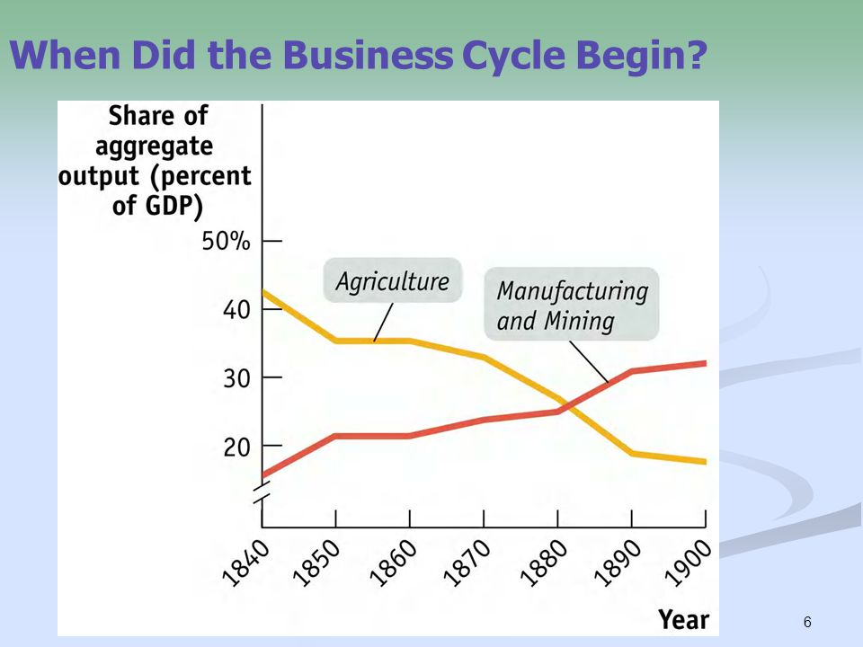 6 When Did the Business Cycle Begin