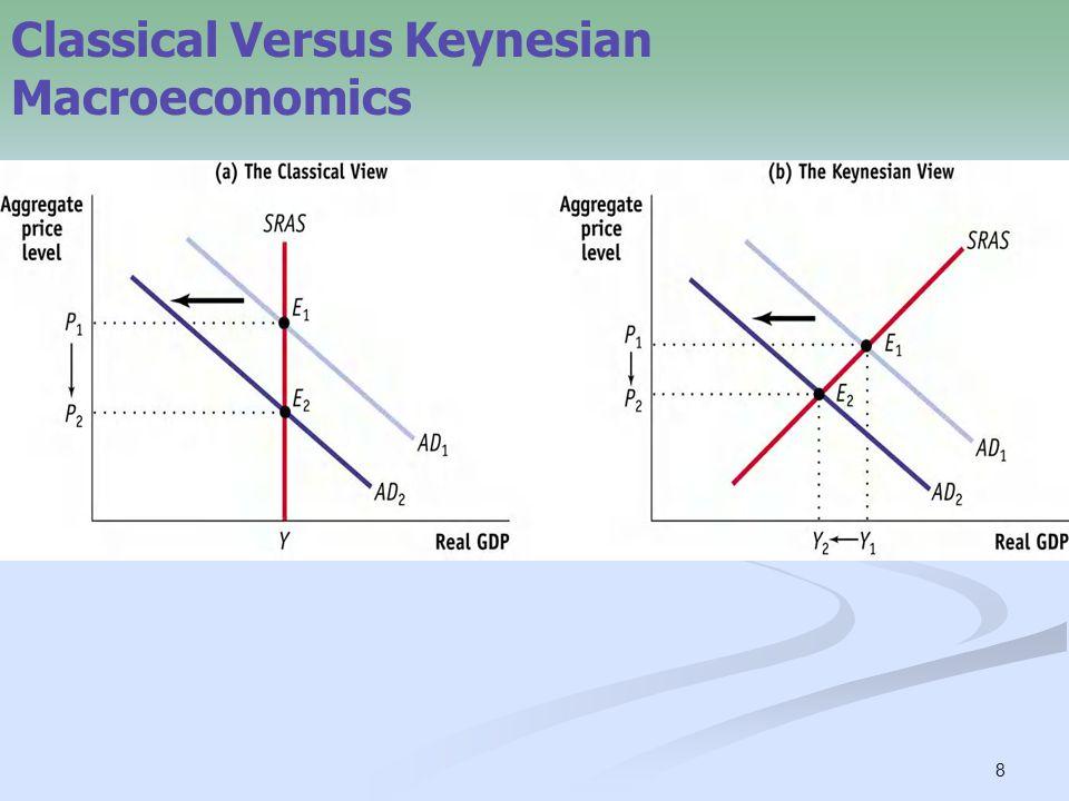 8 Classical Versus Keynesian Macroeconomics