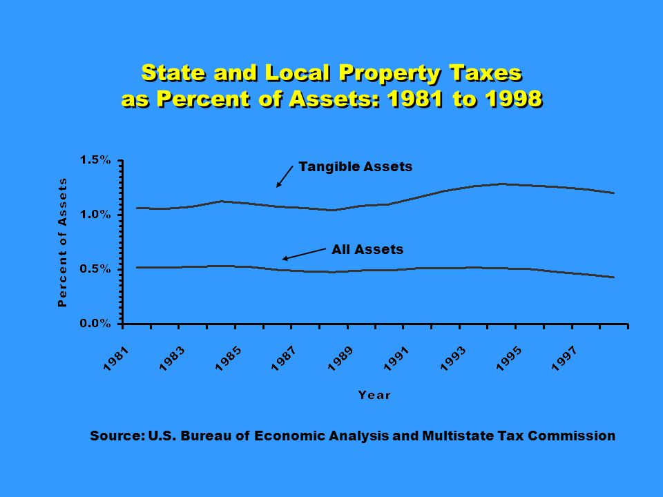 State and Local Property Taxes as Percent of Assets: 1981 to 1998 Source: U.S.