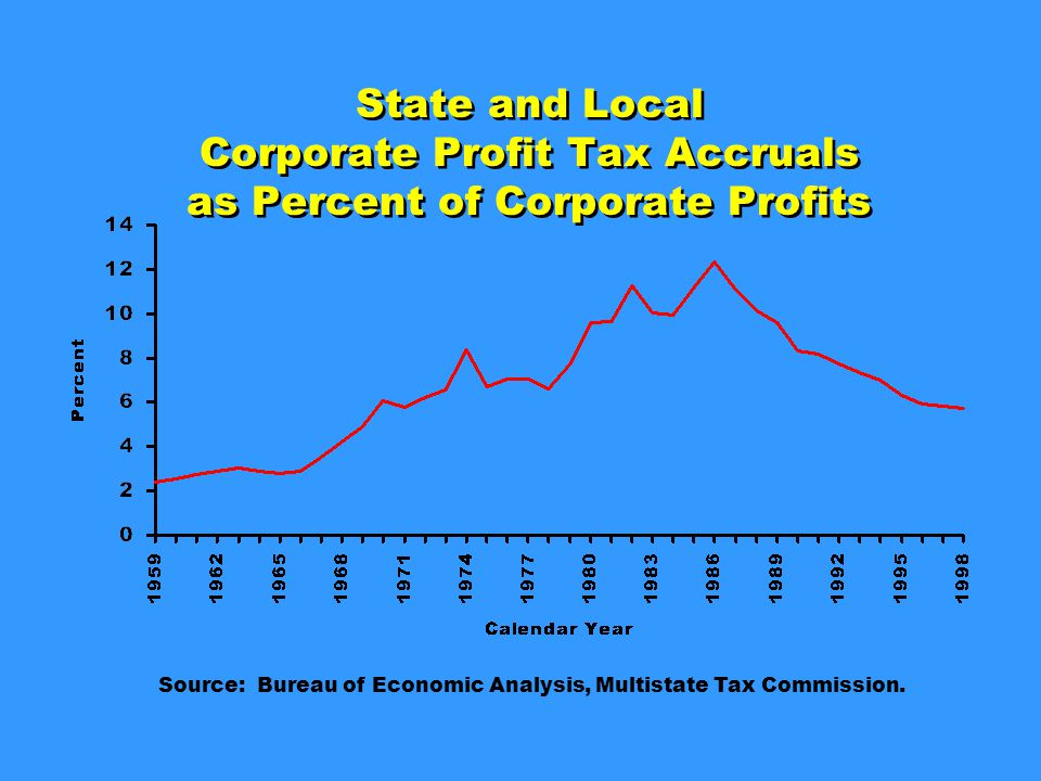 State and Local Corporate Profit Tax Accruals as Percent of Corporate Profits Source: Bureau of Economic Analysis, Multistate Tax Commission.