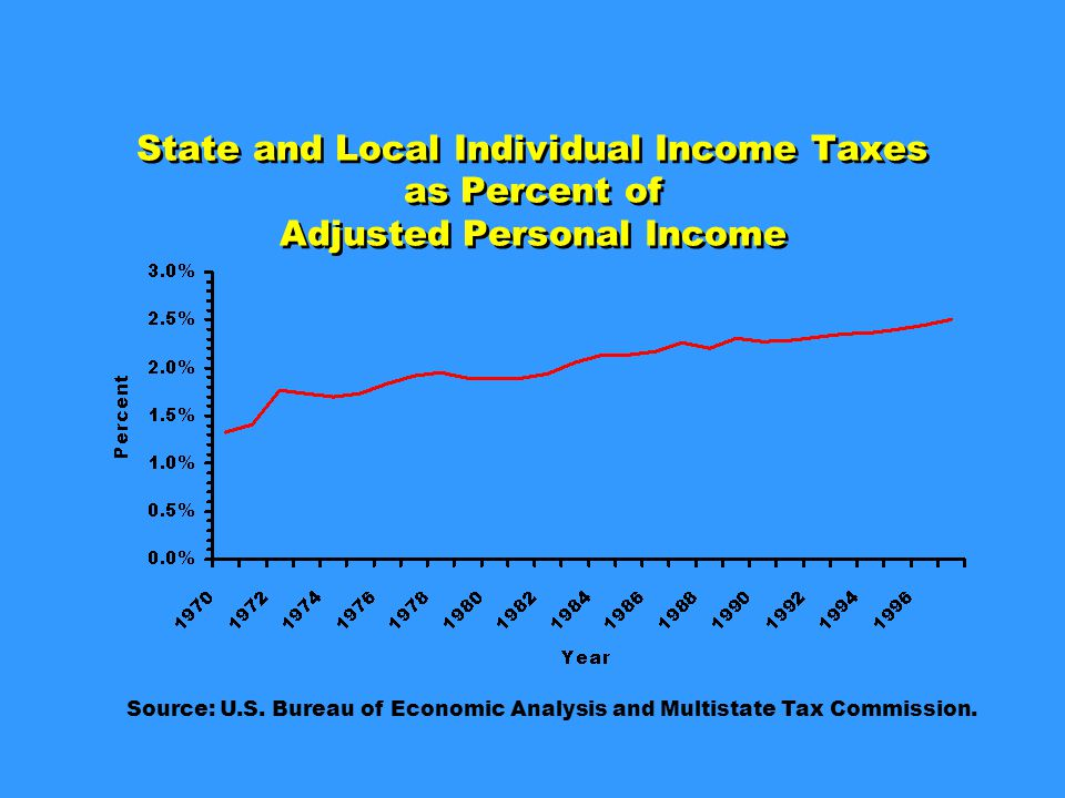 State and Local Individual Income Taxes as Percent of Adjusted Personal Income Source: U.S.
