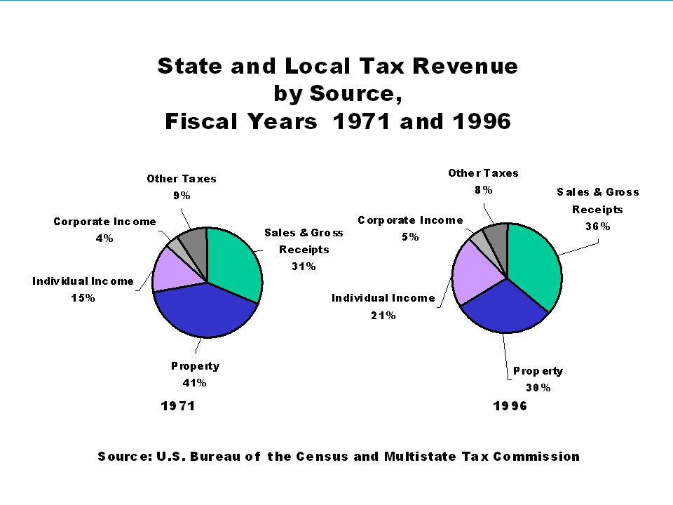 Local Tax Revenues, by Source: Fiscal Years 1971 and 1996 19711996 Source: Bureau of the Census and Multistate Tax Commission