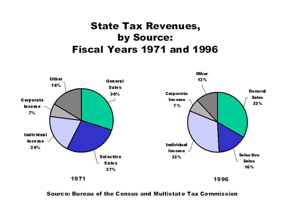 State and Local Property Taxes as Percent of Assets: 1946 to 1998 Source: U.S.