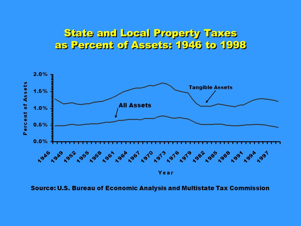 Income Tax Story Individual income tax is the only state and local tax resting on a solid base.