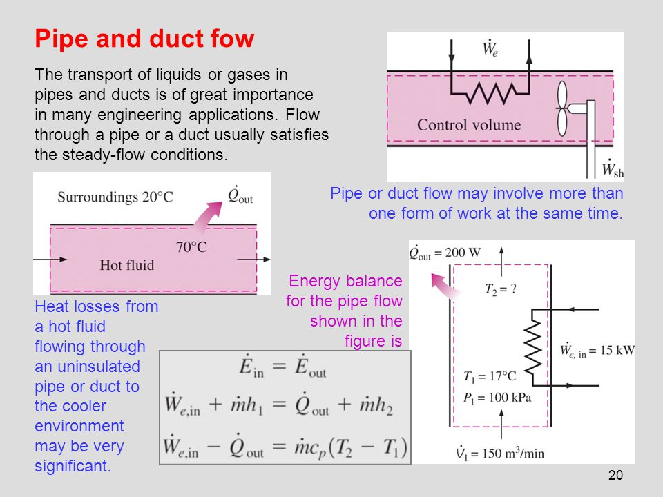 20 Pipe and duct fow The transport of liquids or gases in pipes and ducts is of great importance in many engineering applications. Flow through a pipe