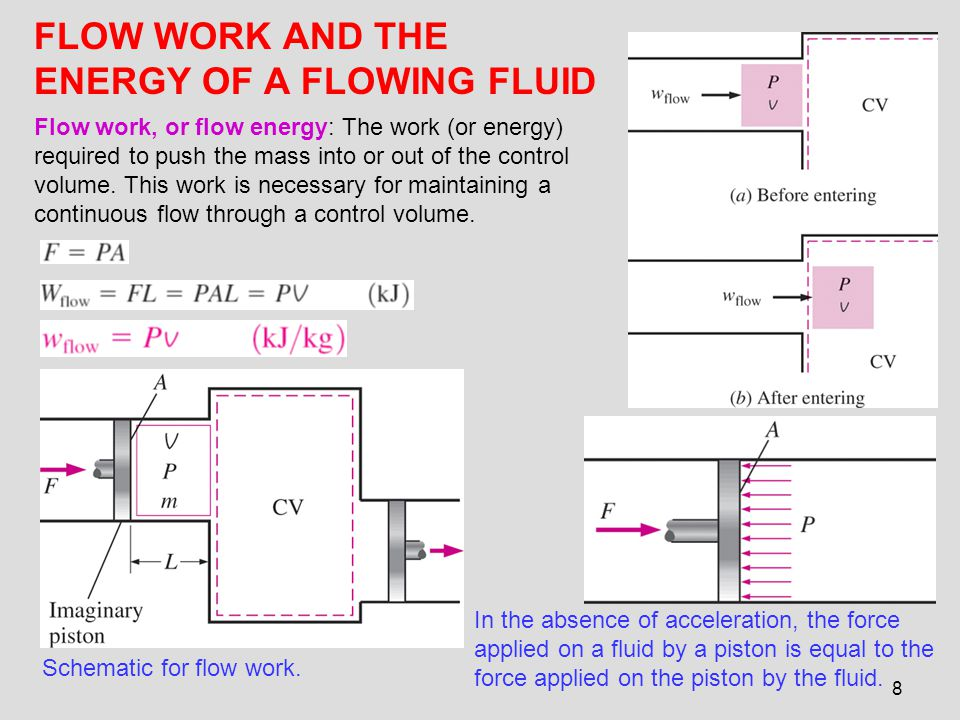 8 FLOW WORK AND THE ENERGY OF A FLOWING FLUID Schematic for flow work. Flow work, or flow energy: The work (or energy) required to push the mass into