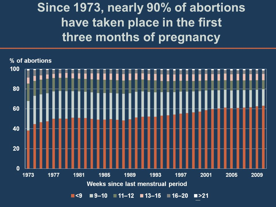 Since 1973, nearly 90% of abortions have taken place in the first three months of pregnancy