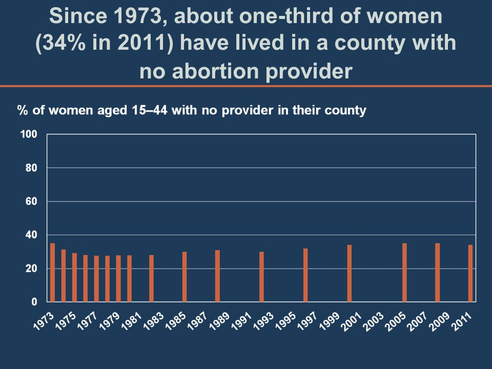 Since 1973, about one-third of women (34% in 2011) have lived in a county with no abortion provider