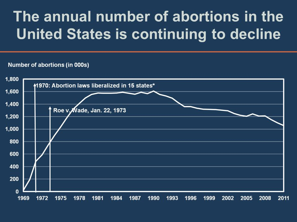 The annual number of abortions in the United States is continuing to decline