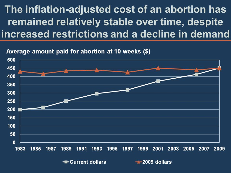The inflation-adjusted cost of an abortion has remained relatively stable over time, despite increased restrictions and a decline in demand