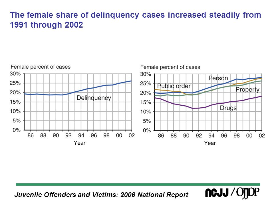 Juvenile Offenders and Victims: 2006 National Report The female share of delinquency cases increased steadily from 1991 through 2002