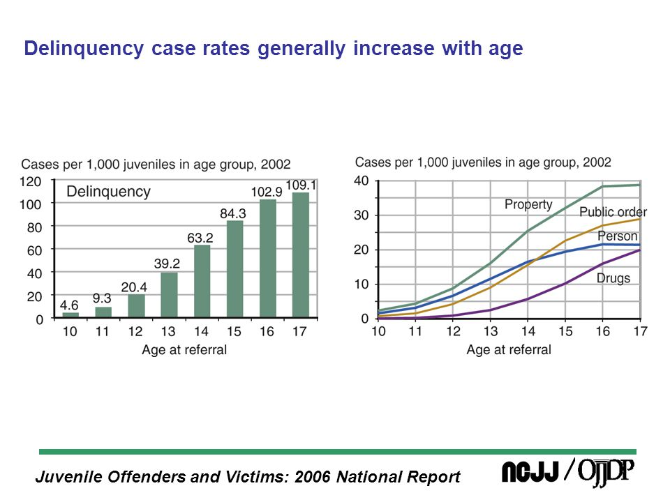 Juvenile Offenders and Victims: 2006 National Report Delinquency case rates generally increase with age