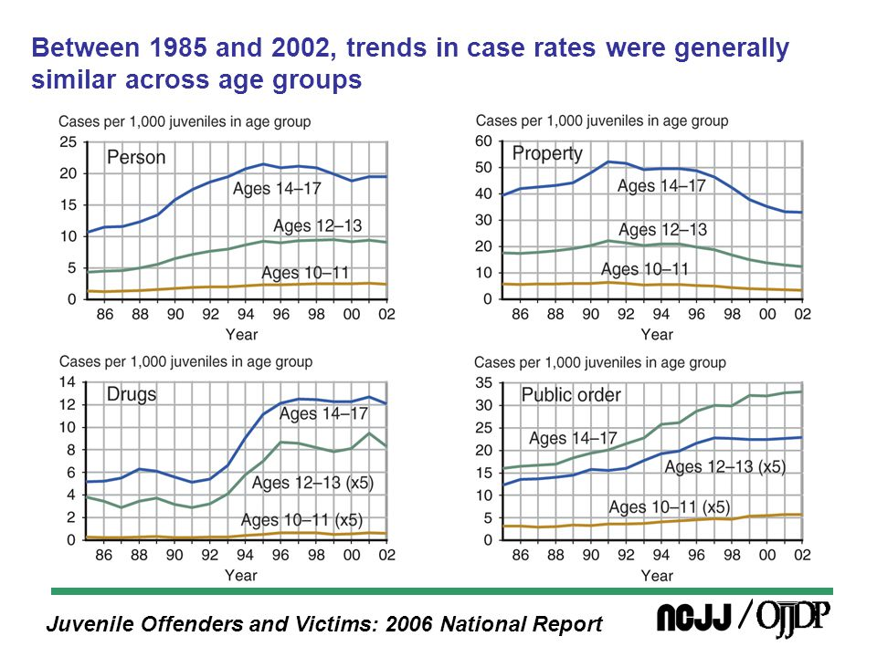 Juvenile Offenders and Victims: 2006 National Report Between 1985 and 2002, trends in case rates were generally similar across age groups