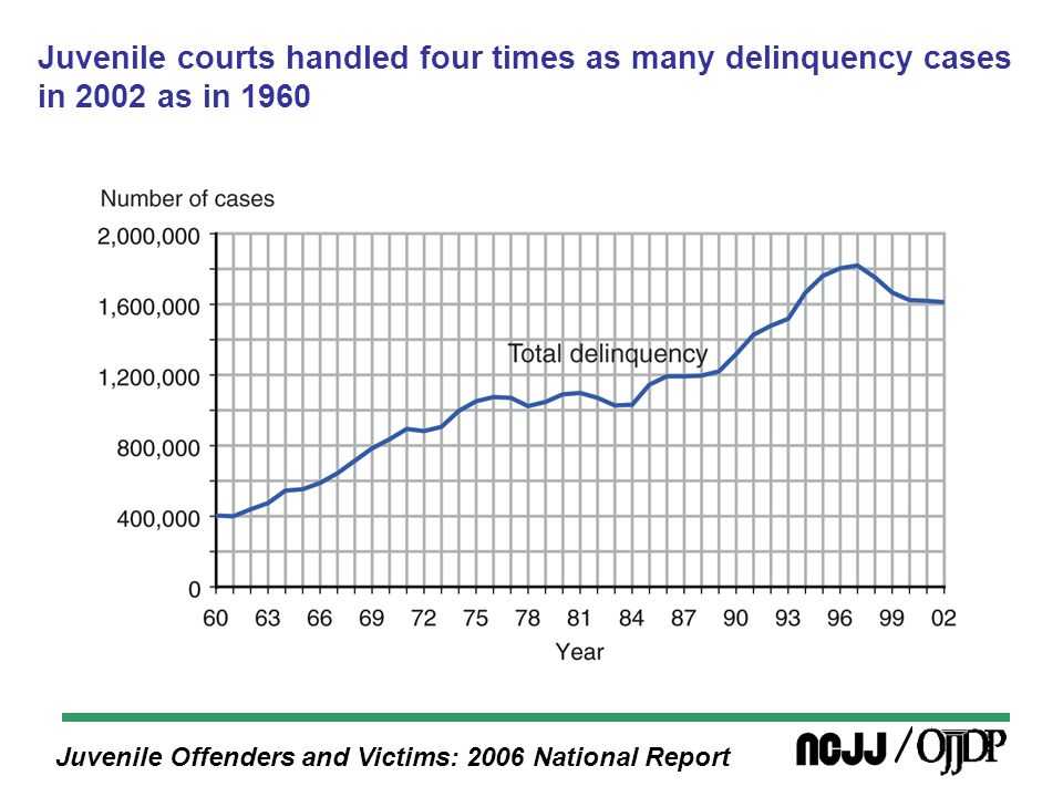 Juvenile Offenders and Victims: 2006 National Report In 2002, the most severe sanction ordered in 85,000 adjudicated delinquency cases (14%) was something other than residential placement or probation