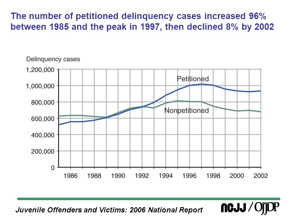 Juvenile Offenders and Victims: 2006 National Report The number of petitioned delinquency cases increased 96% between 1985 and the peak in 1997, then declined 8% by 2002