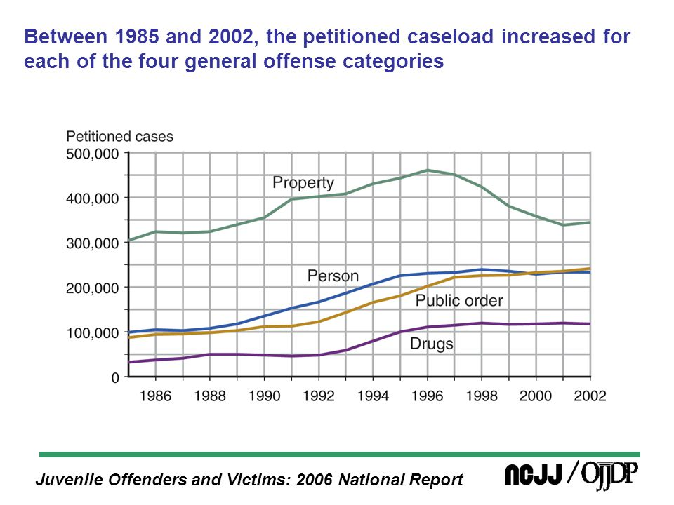 Juvenile Offenders and Victims: 2006 National Report Between 1985 and 2002, the petitioned caseload increased for each of the four general offense categories