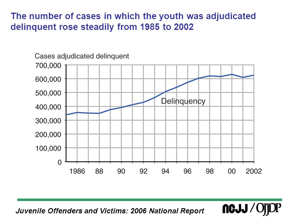 Juvenile Offenders and Victims: 2006 National Report The number of cases in which the youth was adjudicated delinquent rose steadily from 1985 to 2002