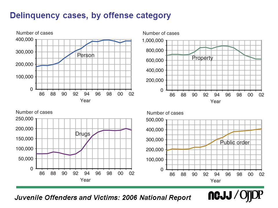 Juvenile Offenders and Victims: 2006 National Report Compared with 1985, 2002 person offense rates were higher for all racial groups