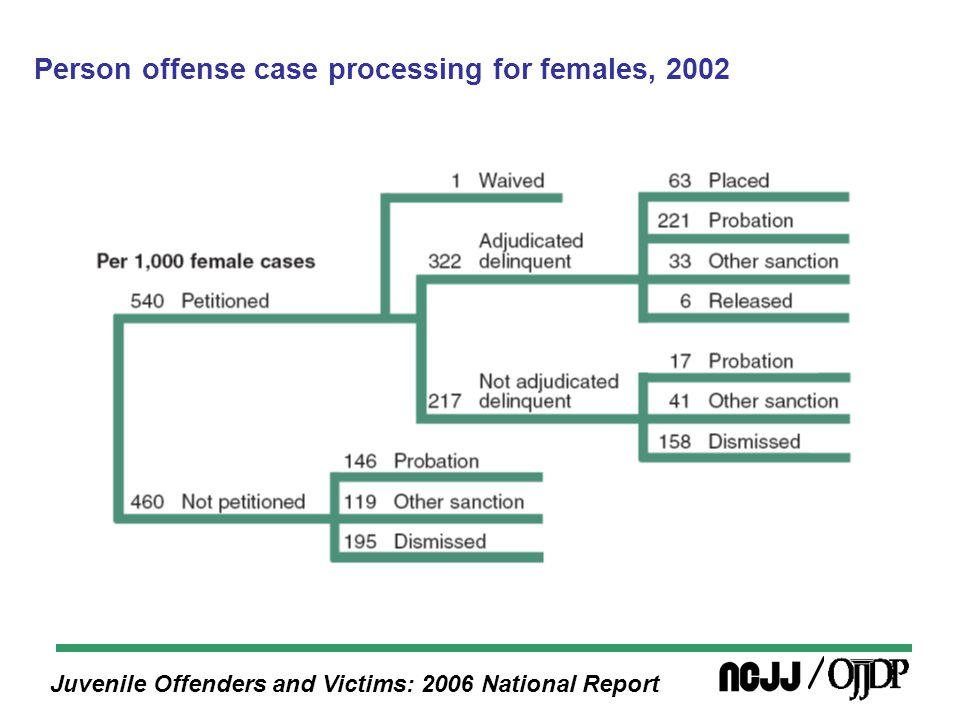 Juvenile Offenders and Victims: 2006 National Report Person offense case processing for females, 2002