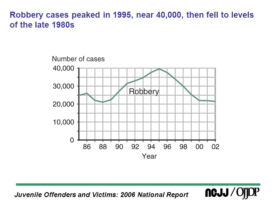 Juvenile Offenders and Victims: 2006 National Report Robbery cases peaked in 1995, near 40,000, then fell to levels of the late 1980s