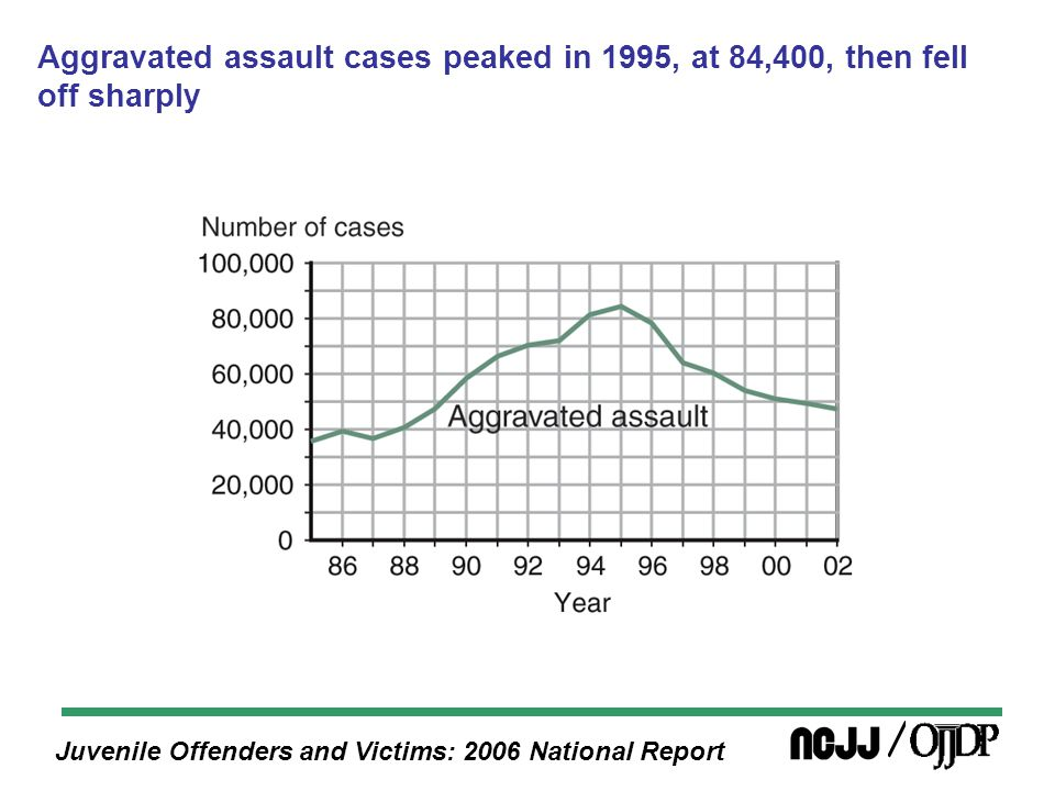 Juvenile Offenders and Victims: 2006 National Report Each year from 1985 through 2002, delinquency cases involving youth age 16 or older were more likely to be detained than were cases involving youth age 15 or younger