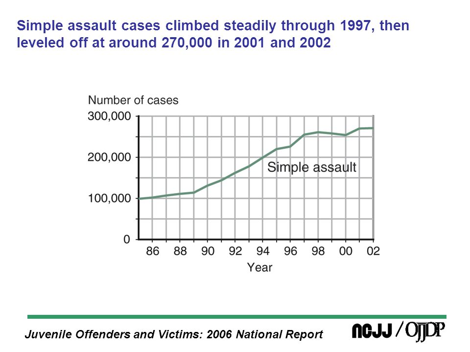 Juvenile Offenders and Victims: 2006 National Report Public order offense case processing for blacks, 2002