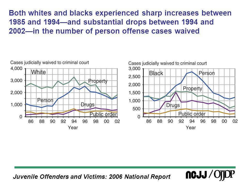Juvenile Offenders and Victims: 2006 National Report Both whites and blacks experienced sharp increases between 1985 and 1994—and substantial drops between 1994 and 2002—in the number of person offense cases waived