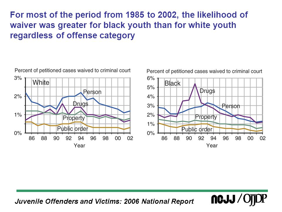 Juvenile Offenders and Victims: 2006 National Report For most of the period from 1985 to 2002, the likelihood of waiver was greater for black youth than for white youth regardless of offense category