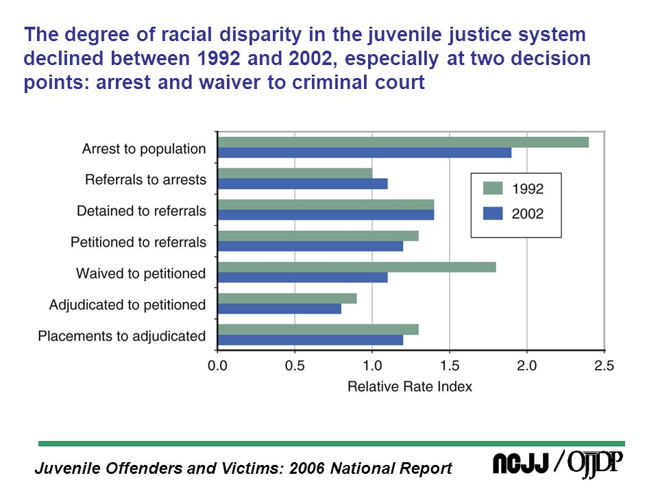 Juvenile Offenders and Victims: 2006 National Report The degree of racial disparity in the juvenile justice system declined between 1992 and 2002, especially at two decision points: arrest and waiver to criminal court
