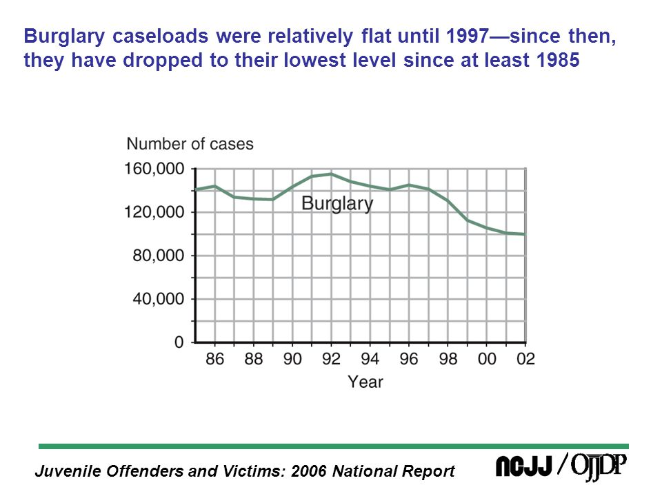Juvenile Offenders and Victims: 2006 National Report Burglary caseloads were relatively flat until 1997—since then, they have dropped to their lowest level since at least 1985