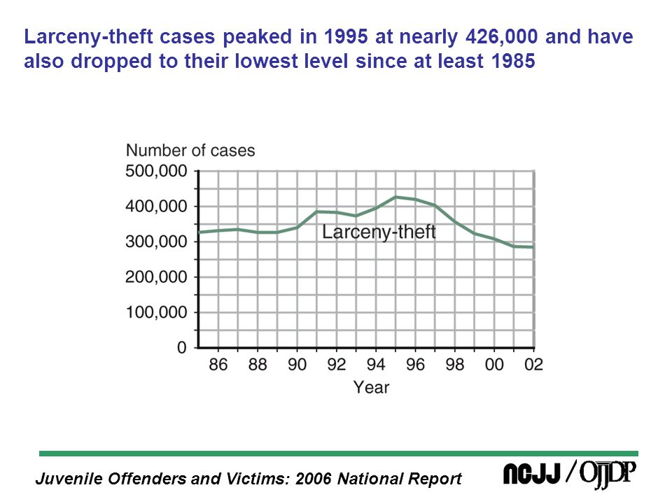 Juvenile Offenders and Victims: 2006 National Report Ungovernability case processing, 2002