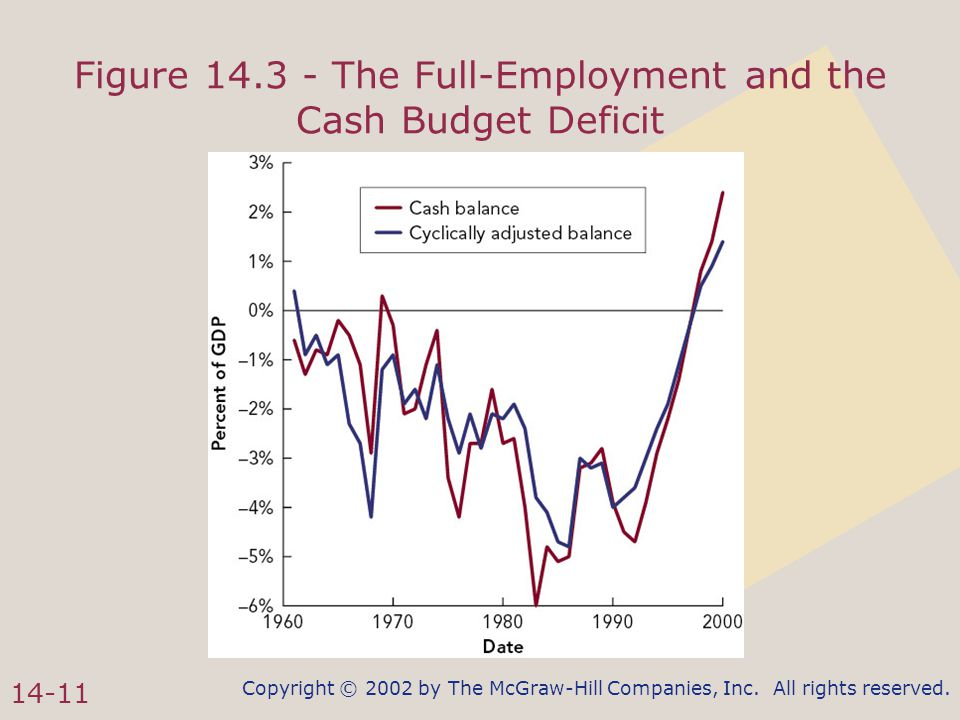 Copyright © 2002 by The McGraw-Hill Companies, Inc. All rights reserved. 14-11 Figure 14.3 - The Full-Employment and the Cash Budget Deficit