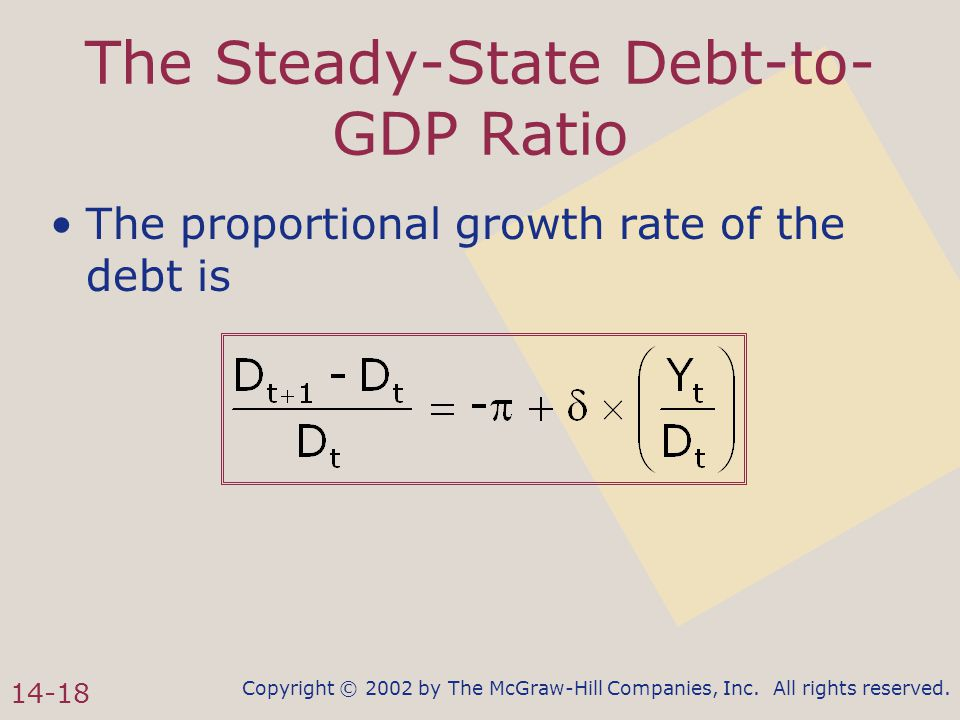 Copyright © 2002 by The McGraw-Hill Companies, Inc. All rights reserved. 14-18 The Steady-State Debt-to- GDP Ratio The proportional growth rate of the