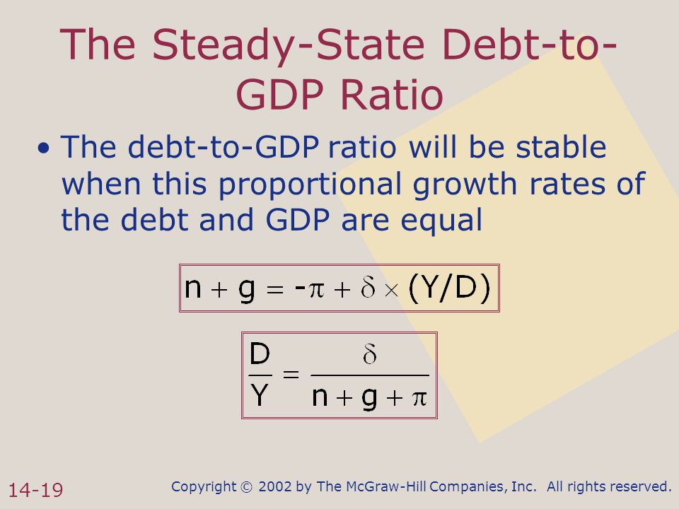 Copyright © 2002 by The McGraw-Hill Companies, Inc. All rights reserved. 14-19 The Steady-State Debt-to- GDP Ratio The debt-to-GDP ratio will be stabl