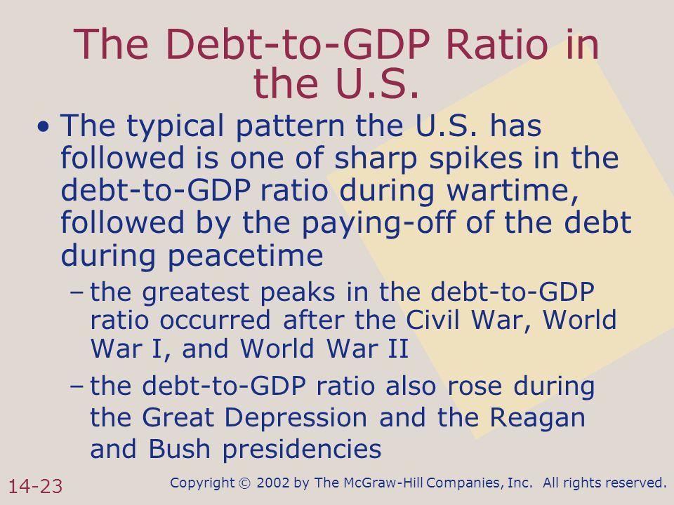 Copyright © 2002 by The McGraw-Hill Companies, Inc. All rights reserved. 14-23 The Debt-to-GDP Ratio in the U.S. The typical pattern the U.S. has foll