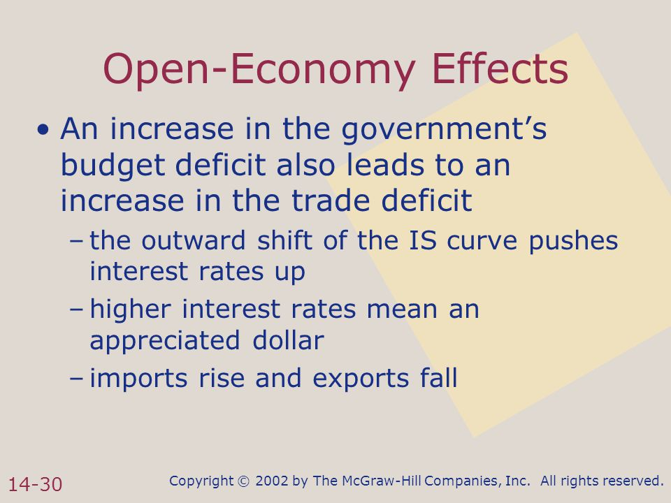 Copyright © 2002 by The McGraw-Hill Companies, Inc. All rights reserved. 14-30 Open-Economy Effects An increase in the government's budget deficit als