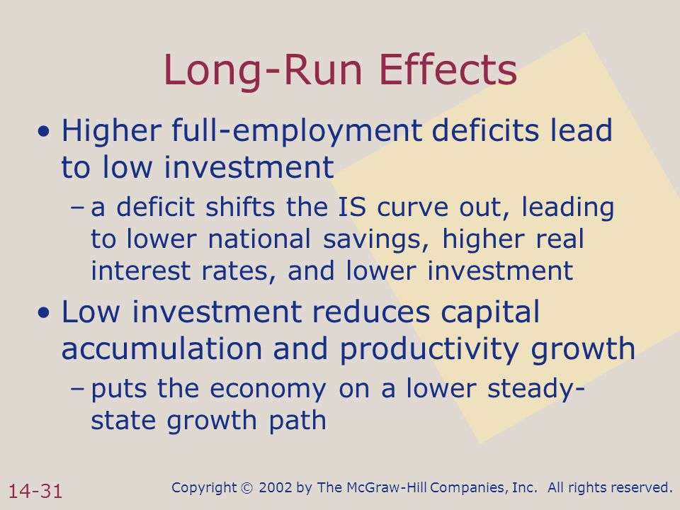 Copyright © 2002 by The McGraw-Hill Companies, Inc. All rights reserved. 14-31 Long-Run Effects Higher full-employment deficits lead to low investment